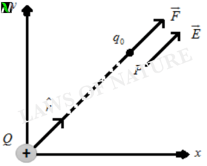 Electric field, Electric field intensity, definition, mechanism of force exertion, and derivation of E for points charges.